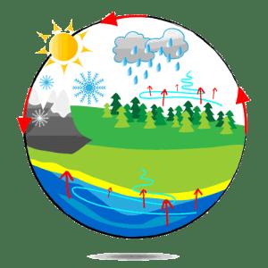 natürlicher Wasserkreislauf