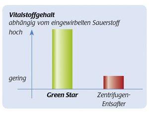 Green Star Saftausbeute
