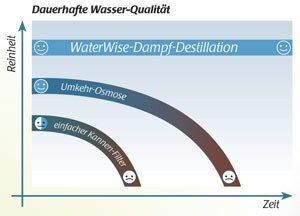 diagramm_ww_neu