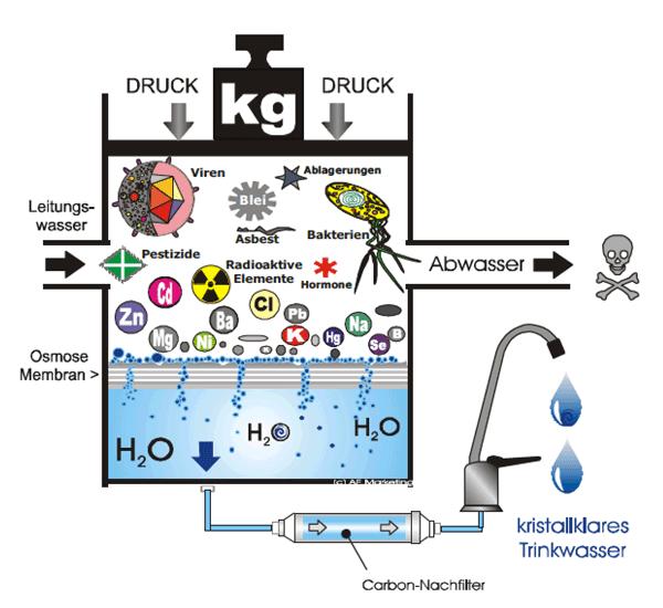 Osmosefilterung