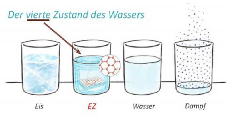 der-vierte-Aggregatszustand-von-Wasser - EZ Wasser