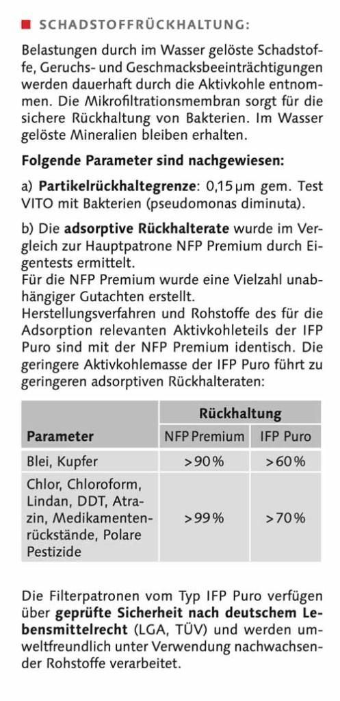 Carbonit-IFP-Puro-Rückhaltung