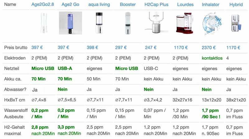 Vergleich H2 Wasserstoffbooster-&-Ionisierer