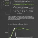 Energieniveau-Matcha-vs-Energy-Drink-