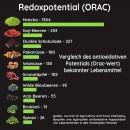 Matcha-Redoxpotential