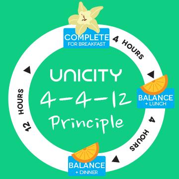 Das Unicity 4-4-12 Prinzip