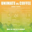 Unimate vs Kaffee