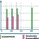 Blei Rueckhaltewerte Aqualen Schwermetallfilter-Kannenfilter-Aquaphor