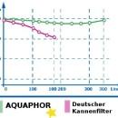 Phenol Rueckhaltewerte Aqualen-Schwermetallfilter Kannenfilter-Aquaphor