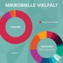 Bios 7 mikrobielle-vielfalt