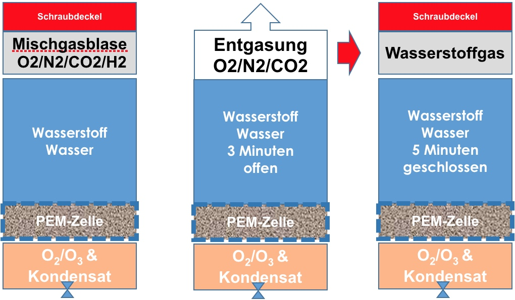 Highdrogen-Age2-Go-Wasserstoffgehalt-steigern
