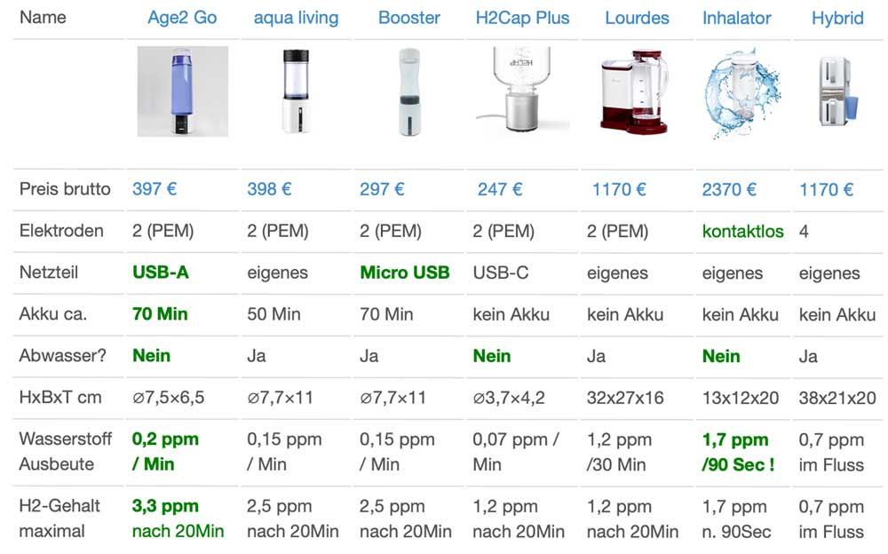 Vergleich-Wasserstoffbooster & Ionisierer