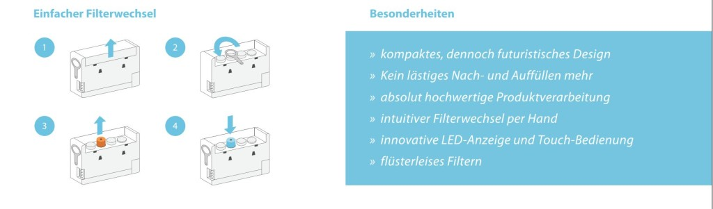 PureAquaTouch-Filterwechsel