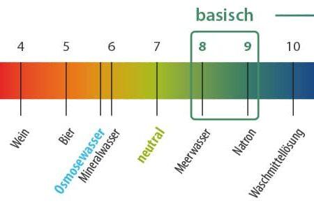ReMineralisierung und pH-Wert Korrektur