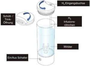 AquaVolta-Infuser-Wirbelgefäß