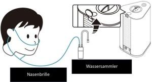AquaVolta-Vortex-Booster-Inhalator-Nasenbrille-Wassersammler