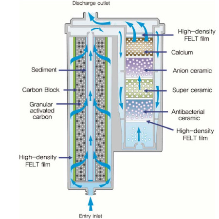 Ersatzfilter-AquaVolta-Elegance-Wasserionisierer-Untertisch