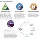 Unicity Ernährungs Prinzipien