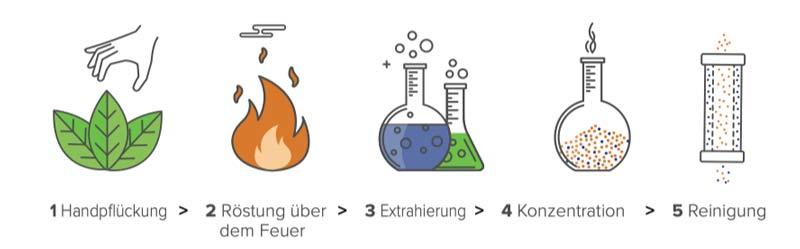 Unimate-Fuel-Herstellung