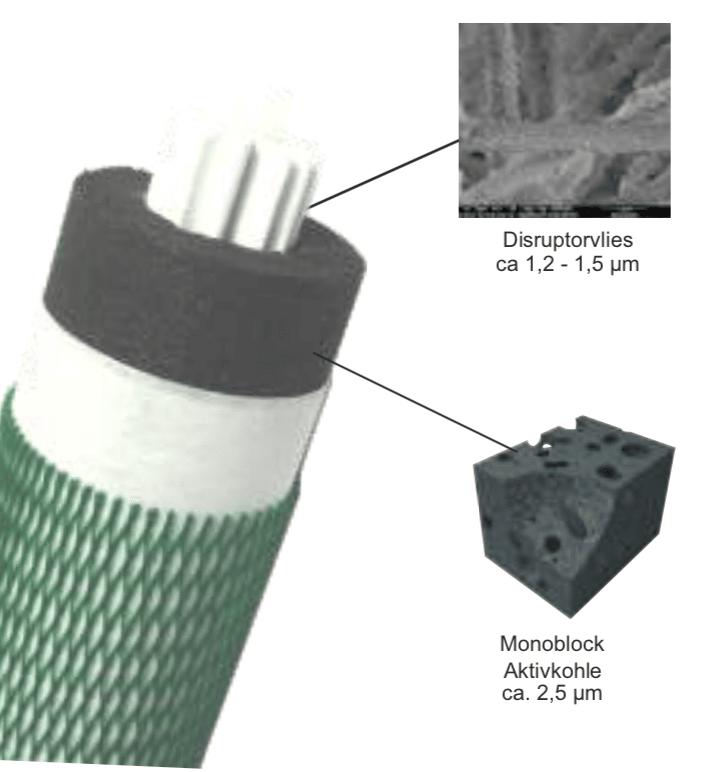 Aufbau Filterpatrone