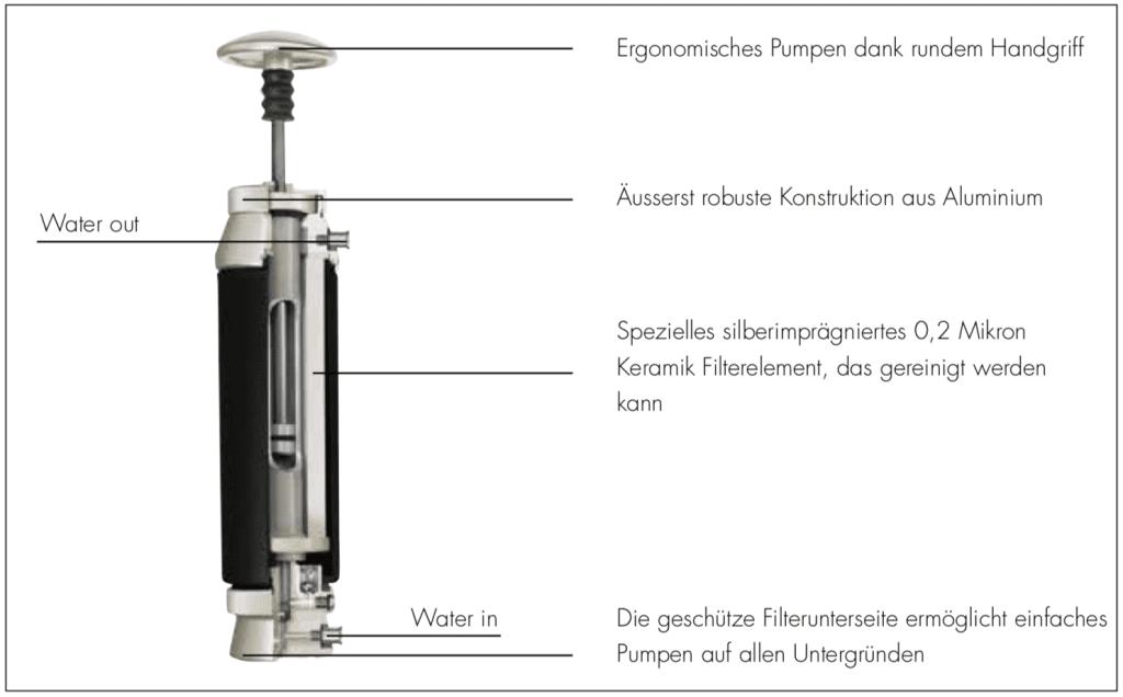 Schnittmodel Katadyn Pocket
