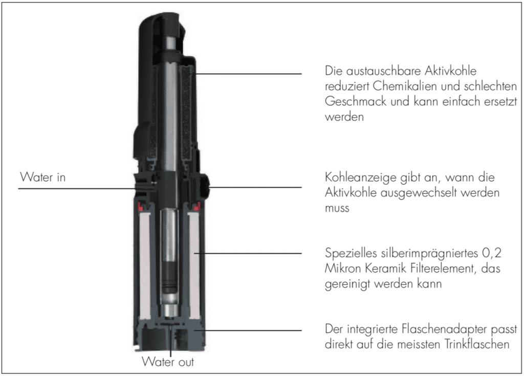 Schnittmodel des Katadyn Combi Filter